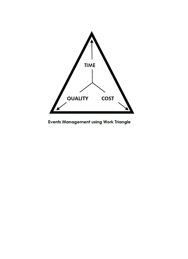 What is an Event Triangle