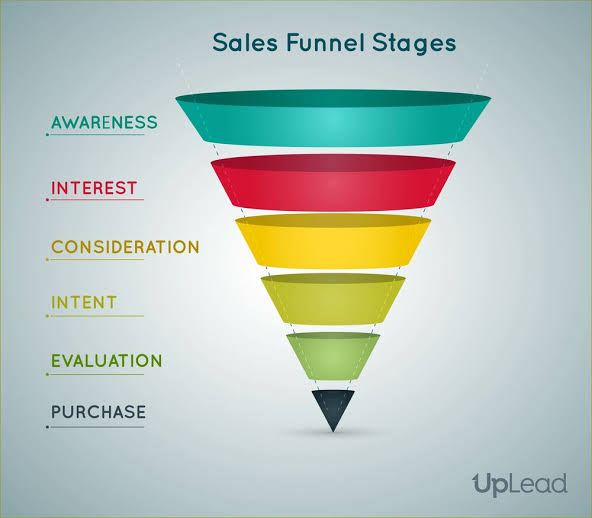 Event Planning Sale Funnel